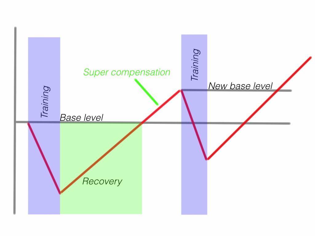 Supercompensation